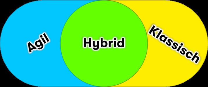 agile - traditional - hybrid