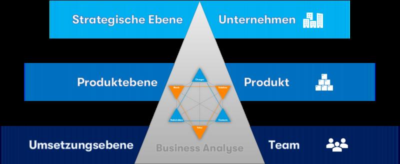 Business Analyse - Ebenen