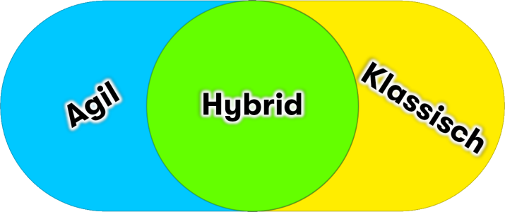 agile - traditional - hybrid