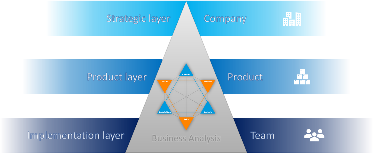 Business Analysis - layer