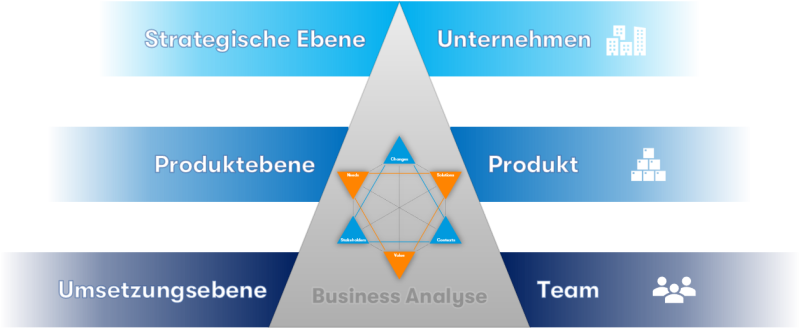 Business Analyse - Ebenen